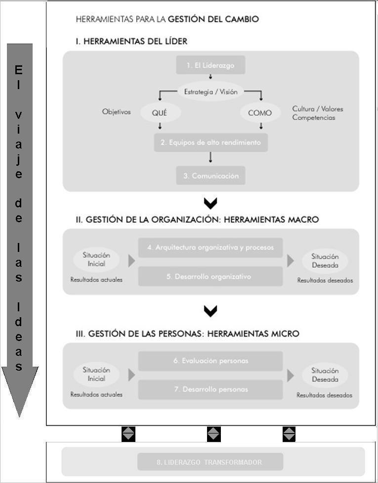 https://supervivenciadirectiva.files.wordpress.com/2008/09/elviajedelasideas3.jpg