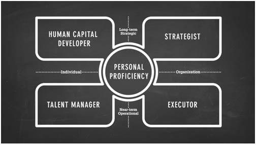 Ulrich. Leadership Code
