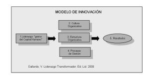 Modeloinnovacion