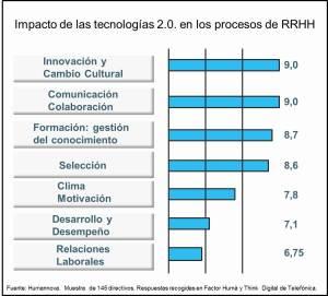 Impacto tecnologias 2.0. en RRHH