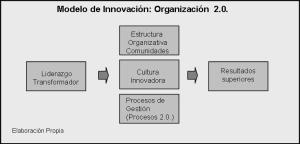 Modelo de Innovación Humannova