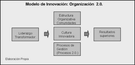 ¿Cómo medir las organizaciones 2.0.? Medir la Cultura Innovadora