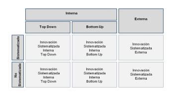 Los Seis Niveles de Innovación de Humannova