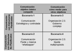 4 escenarios digitalización Humannova