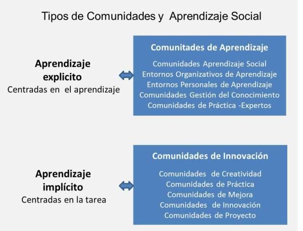 Comunidades_Aprendizaje_Innovación
