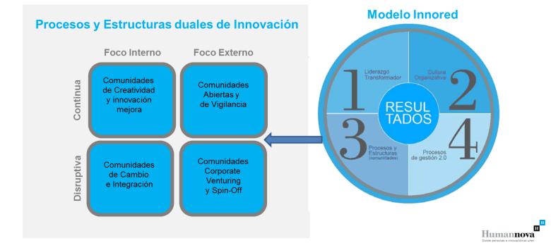 Tipologia de Comunidades de Innovación