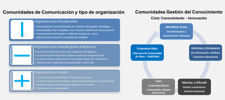 Comunidades de comunicación y gestión conocimiento