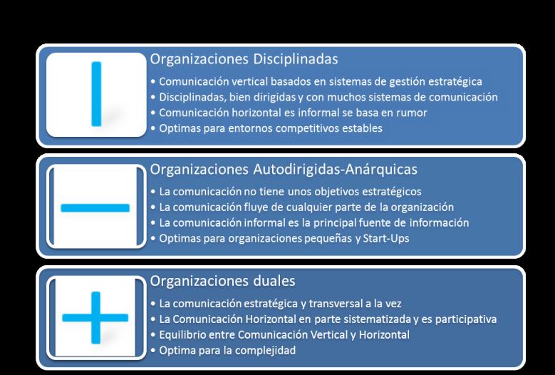 Organización dual